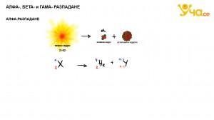 alfa-beta-i-gama-razpadane
